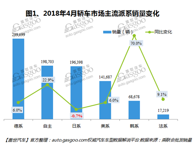 2018年4月国内轿车市场销量分析:轩逸登顶,朗逸退居第二