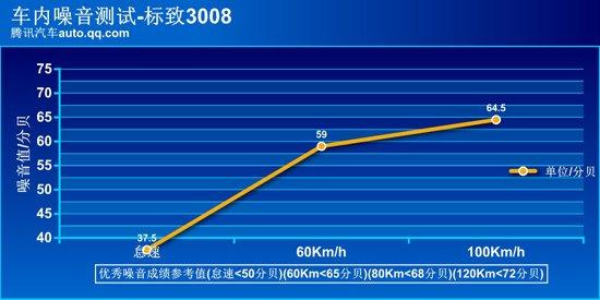 腾讯评测东风标致3008 1