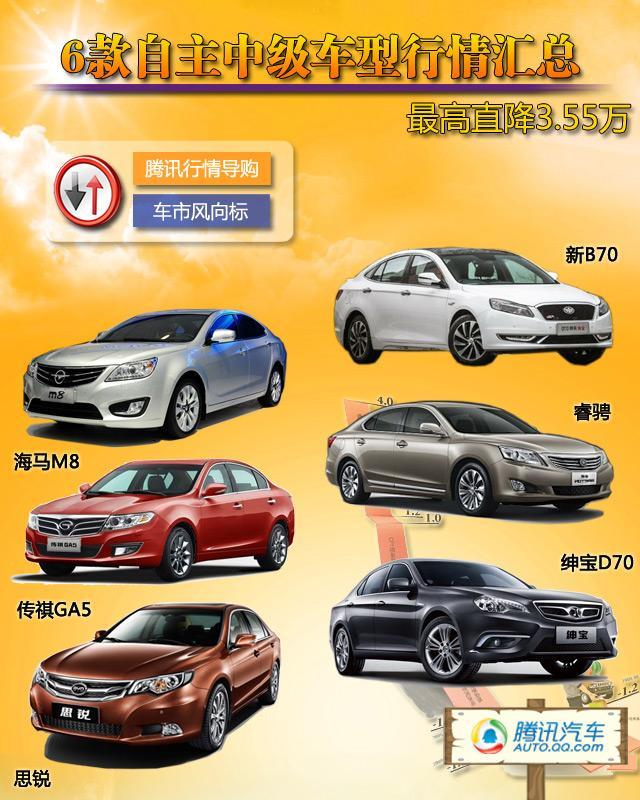 [车价调查]6款自主中级车 最高降3.55万