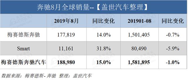 驰骋8月 寰球销量增14% 在华销量占比超三成
