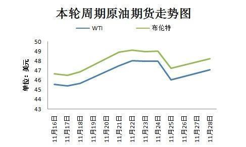 成品油价今日或迎年内第八次上调