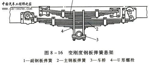 小轿车的简单结构图