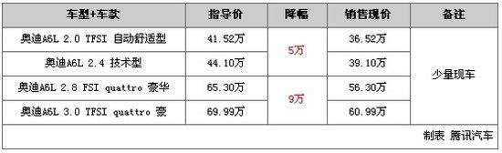 一周行情TOP10第32期:捷豹XJ最高降24万