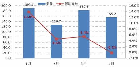 2011年1-4月中国汽车逐月销量示意图