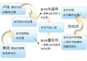 十年来最大范围人事调整 新东风雏形初现