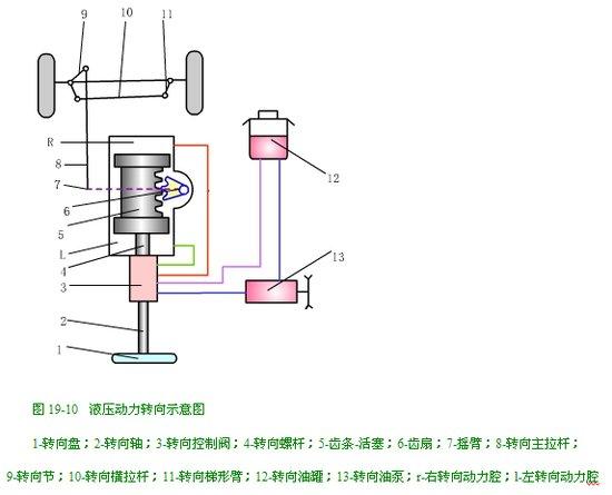 (2)半整体式:其转向控制阀同机械转向器组合成一体,而转向动力缸则图片