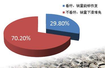 七成网友认为日系品牌销量下滑在所难免