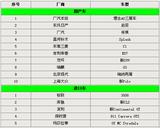 广州车展12月20日举行 15款新车将首发