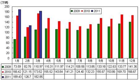 2011年汽车月度销售变动趋势