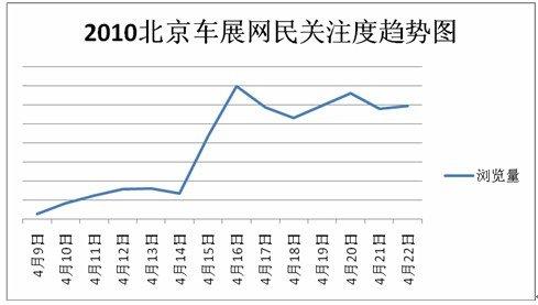"""北京车展""""新能源、概念车""""受网友热拥"""