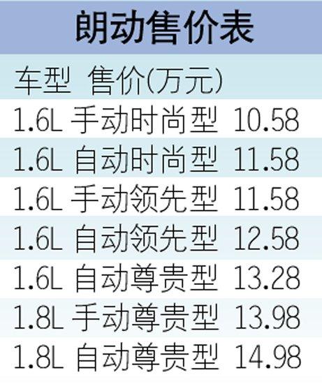 北京现代伊兰特三代同堂 朗动月销冲2万辆