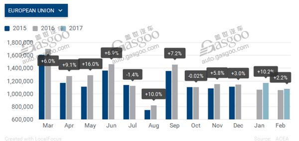 欧洲2月销量微增 大众仍居榜首 豪华仅宝马下滑