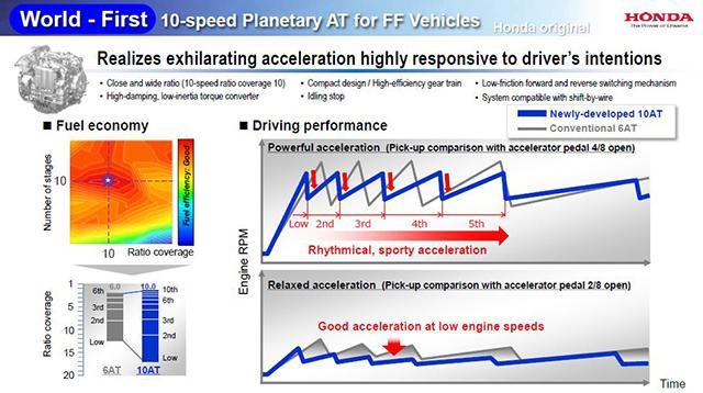 本田发布首款10速前驱自动变速箱 速度更快