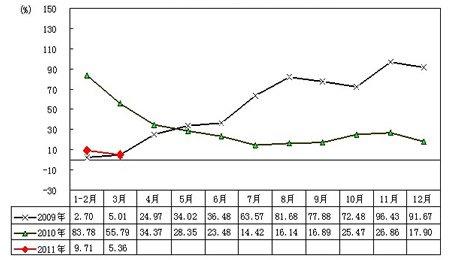 09-11年汽车月度销售增长率趋势图