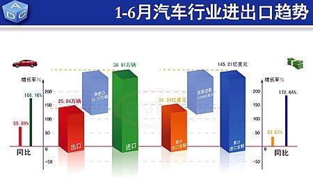 上半年汽车累计进口38.81万辆 出口25.04万辆