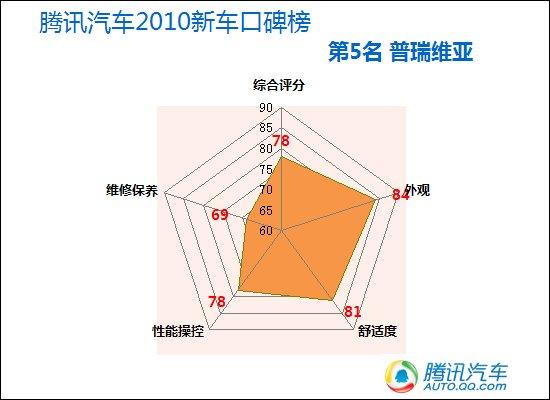 腾讯2010年度新车口碑排行榜--MPV