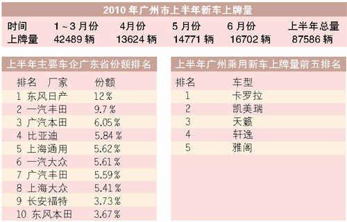 广州新车上牌量飙升 同比增长44.16%