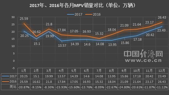 2017年MPV:市场遇冷自主遭灾 消费升级引关注