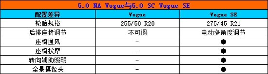 5.0 NA Vogue值得推荐 全新揽胜购车手册
