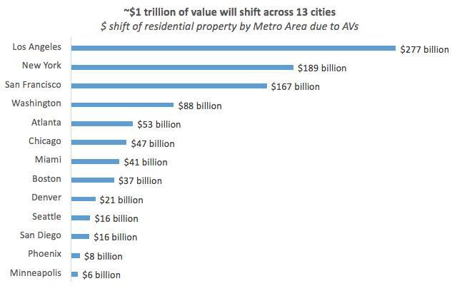 自动驾驶的二级效应:将撬动万亿美元的住宅地产市场