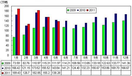 2009-2011年5月汽车月度销售变动图 连续两月同比负增长