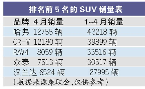 SUV市场火热依旧 4月销量仍然翻番