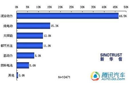 最关注新能源汽车类型分布图