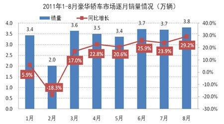 2011年1-8月豪华轿车市场逐月销量情况