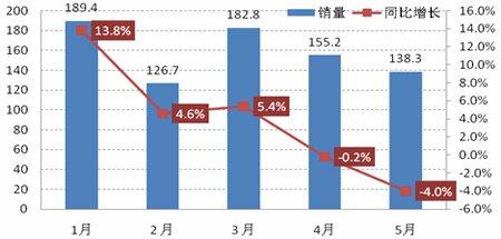 2011年1-5月中国汽车市场销量示意图