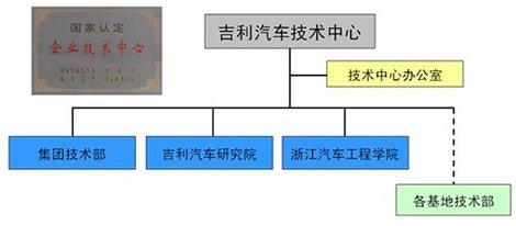 三层架构的吉利技术体系