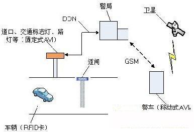 基于有源rfid技术的车辆自动识别及防盗系统