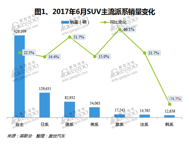 2017年6月国内SUV市场销量分析:自主品牌占据前三