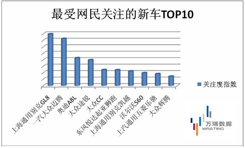 北京车展首日 网民最关注十款新车排行榜