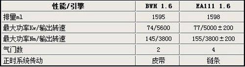 宝来1.6L发动机将换装EA111 8月份上市