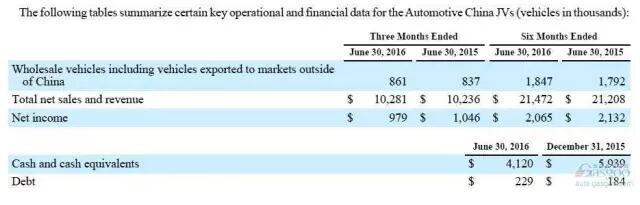 对于通用汽车公司净利润上半年,激增1.5倍,该公司已经获得了中国13.78十亿元左右