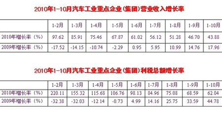 前10月车企累计完成工业总产值3.50万亿元 同比增37.83%