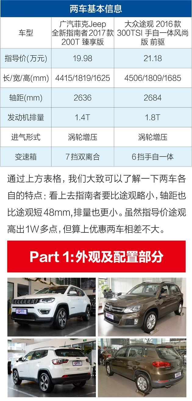 全新指南者对比途观 城市SUV又有了新选择