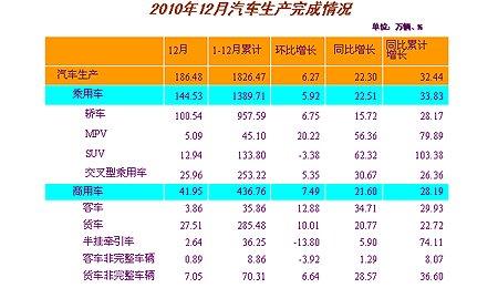 12月汽车生产186.48万辆 同比增长22.30%
