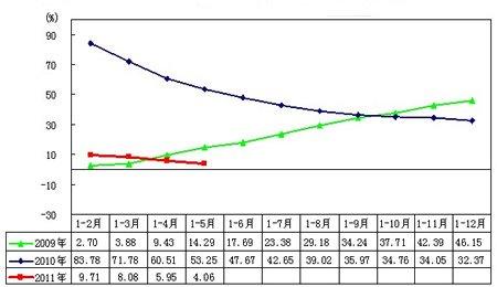 2009-2011年汽车月度产量变动趋势图