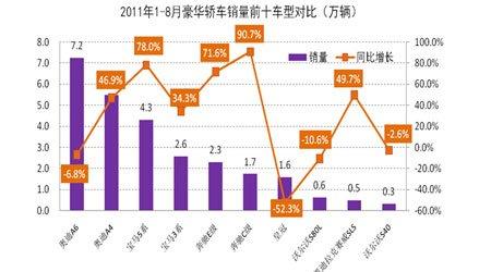 2011年1-8月豪华轿车销量前十车型对比情况