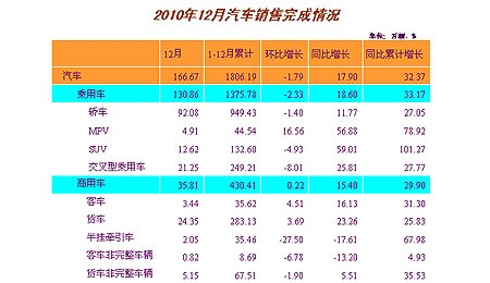 12月汽车销售166.67万辆 同比增长17.90%