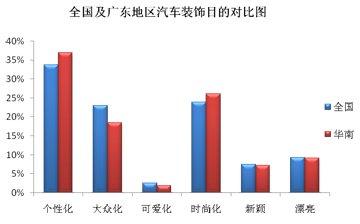 全国及华南地区汽车装饰目的对比图