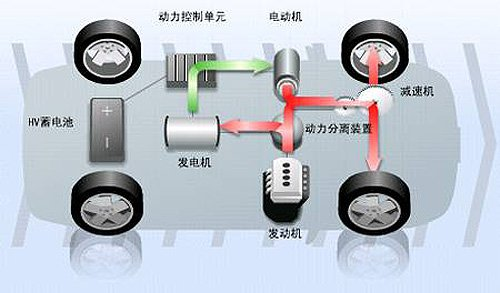 目前,国家新能源汽车补贴即将浮出水面,新能源汽车技术标准也将在近期陆续出台。新能源汽车未来在国产化发展路线也将确定。在这个倡导节能环保的绿色时代,相必,大家对新能源汽车的概念都已经有了一个大概的了解。