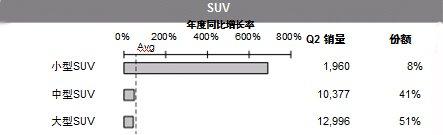 各级别豪华SUV市场年度增长率对比