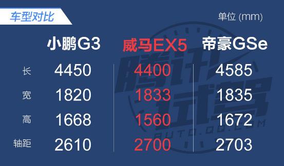关于刚刚上市的小鹏G3 你要了解的全在这儿了