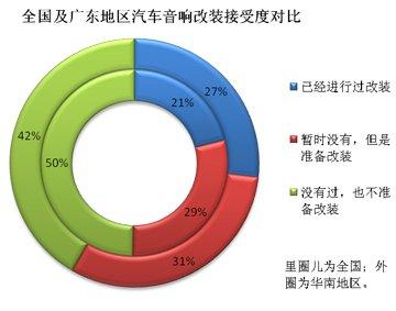 全国及华南地区汽车音响改装接受度对比图