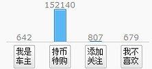 东风标致508用户购车意向