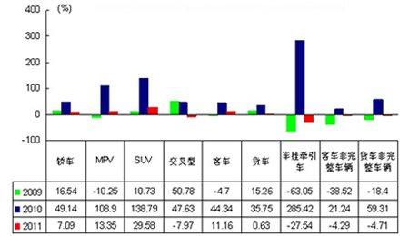 1-5月各车型销售增长速度示意图