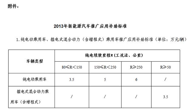 2013年新能源汽车补贴 混动最高补3.5万
