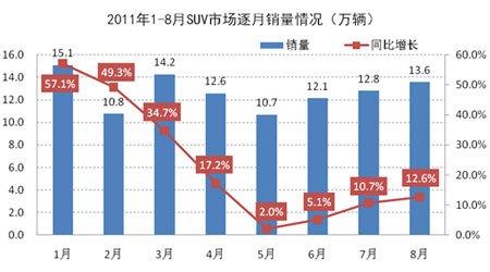 2011年1-8月SUV市场逐月销量情况